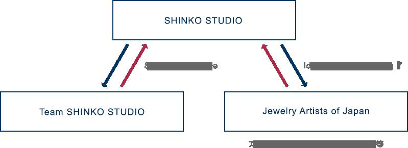Team SHINKO STUDIO